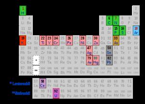 langit-310px-Il_sistema_periodico_svg